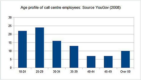 age-profile-of-call-center-employee