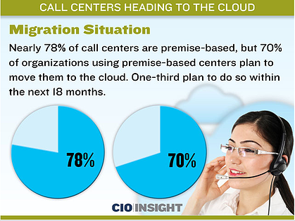 call-center-heading-to-the-cloud