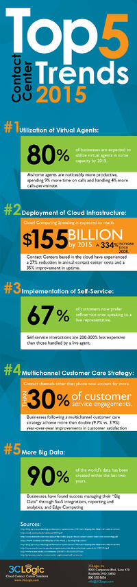 3CLogic-Infographic-Top-5-Contact-Center-Trends-2015