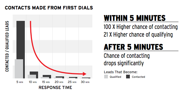 5-tricks-to-enhancing-sales-lead-conversions-thumb