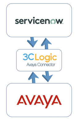 3CLogic_Avaya_Connector_for_ServiceNow_CSM_and_ITSM