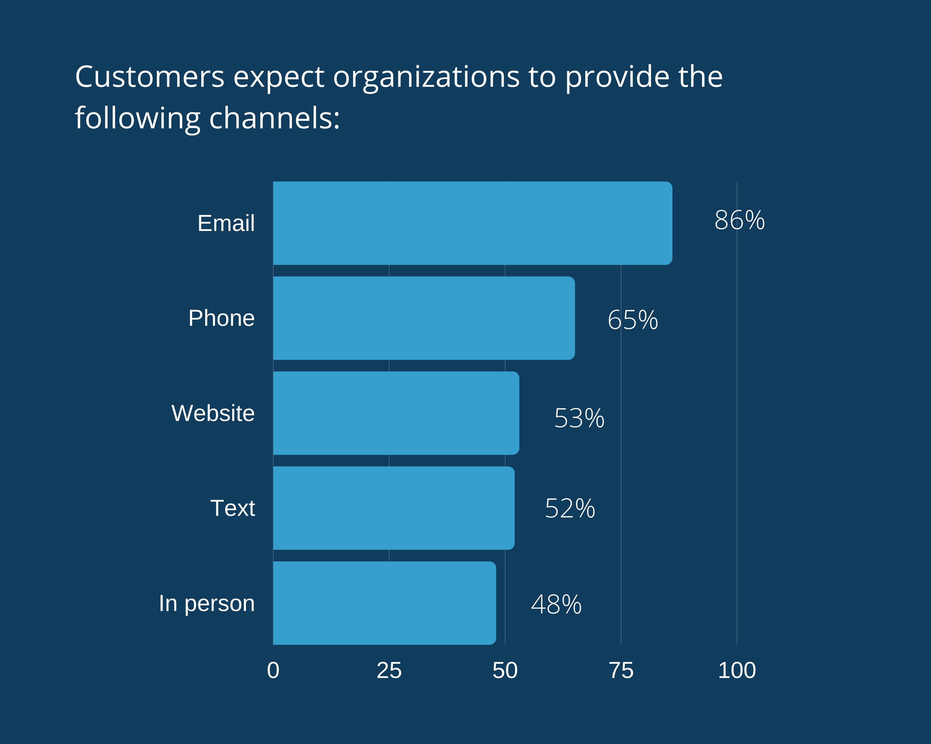 Customers expect organizations to provide the following channels