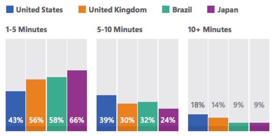 Microsoft-study-hold-time