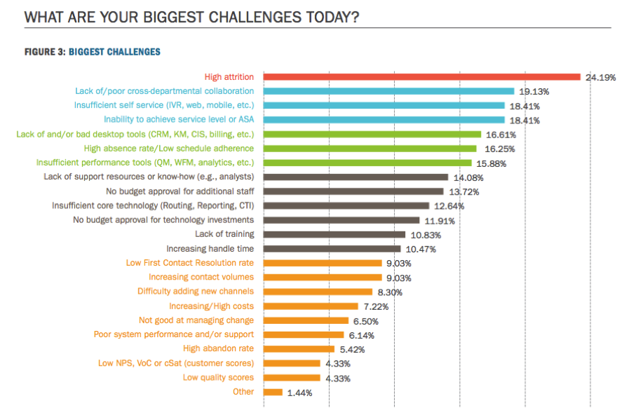 biggest-contact-center-challenges-in-2016