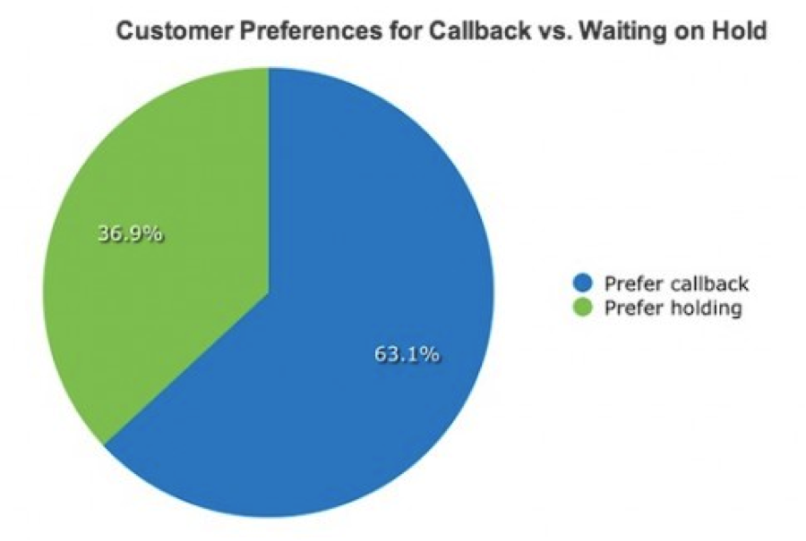 call-back-vs-waiting-on-hold-1