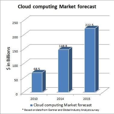 cloud_computing_market_forecast