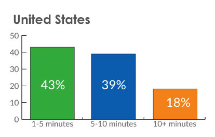 customer-wait-on-hold-times