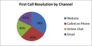first-call-resolution-5
