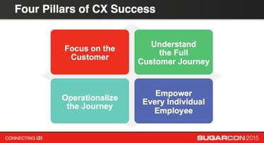 four-pillars-of-cx-success
