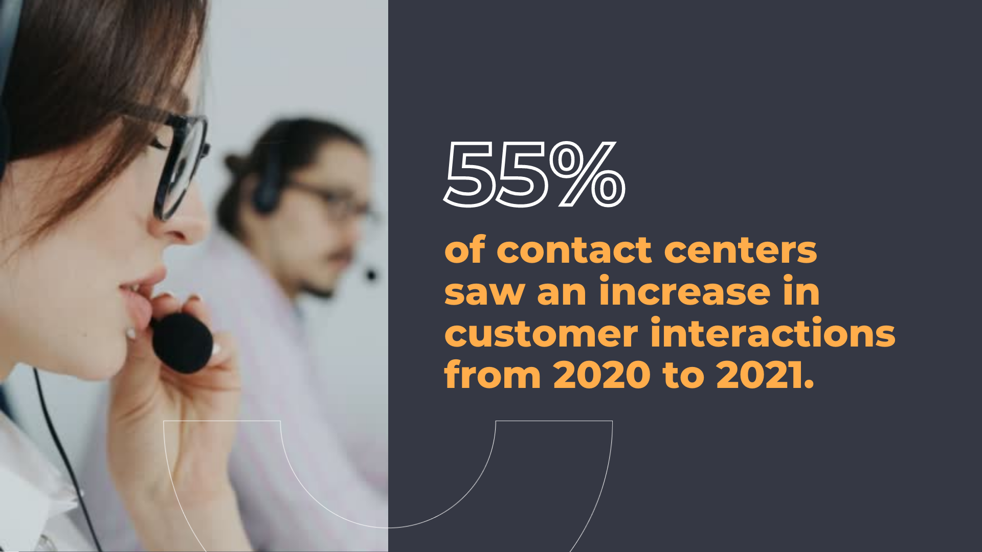 55% of contact centers saw an increase in customer interactions from 2020 to 2021.