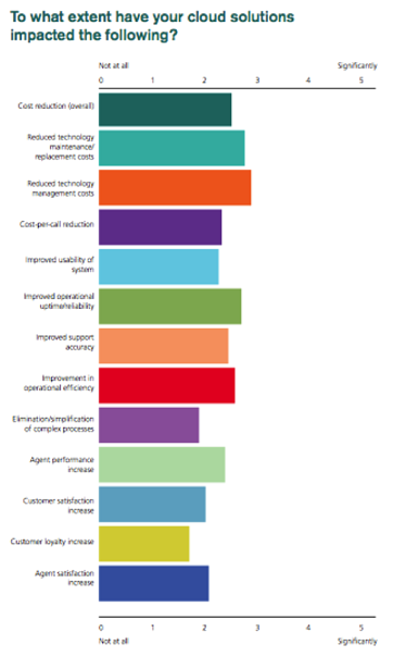 impact-of-cloud-contact-center-deployment