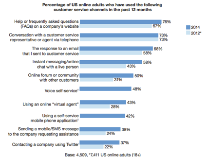 multichannel-customer-preferences