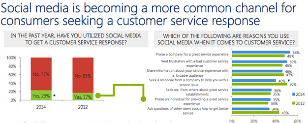 social_customer_care