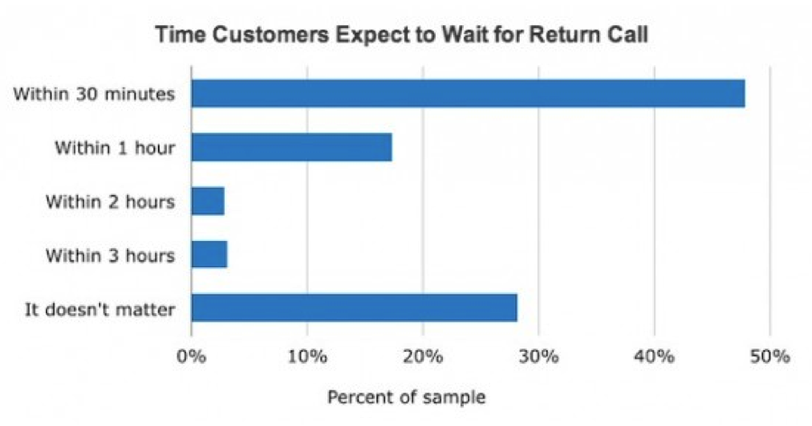 time-customers-expect-to-wait-for-return-call