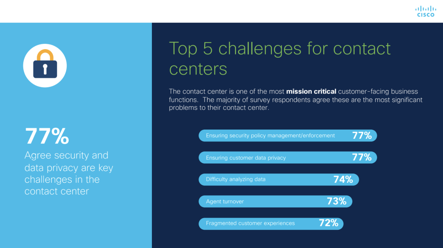 Per a recent Cisco Contact Center Global Survey 2020 report, 90% of surveyed executives consider customer journey data analytics an important function of any call center. However, 74% of those executives site analysis of data among the top 5 challenges they face with call centers today.