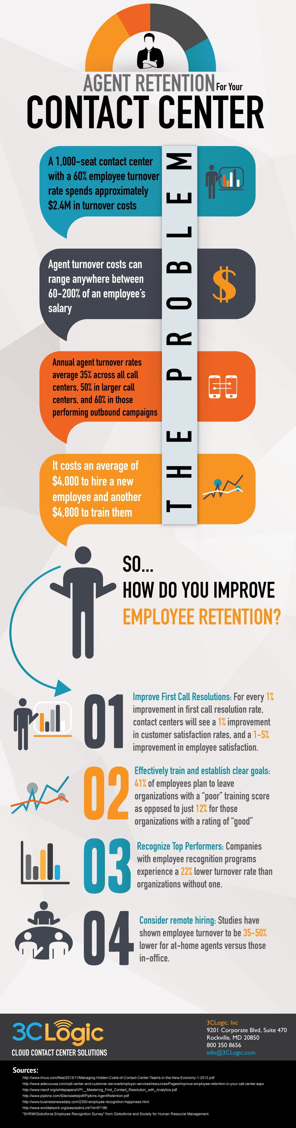 3CLogic-Infographic-Agent-Retention-For-Your-Contact-Center
