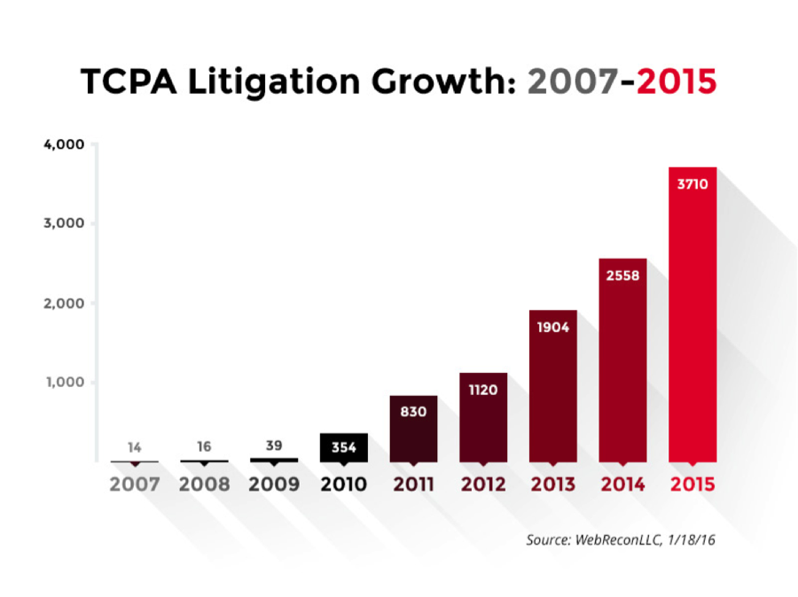 TCPA-litigation-growth-1.png
