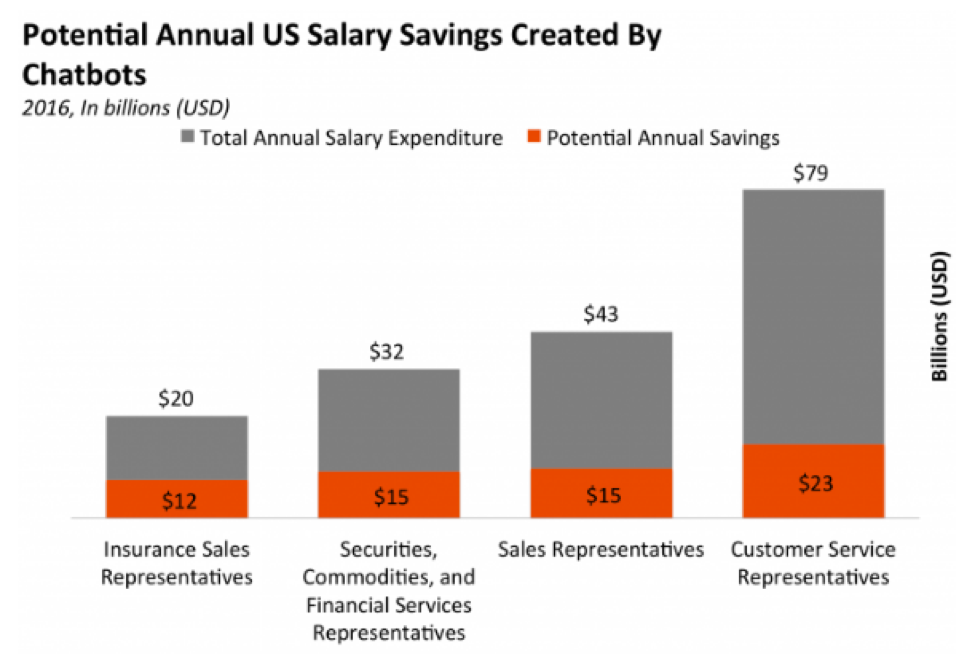 US-salary-savings-from-chatbots-artificial-intelligence.png